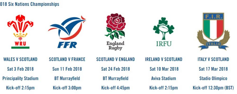 Six Nations; The Story so Far
